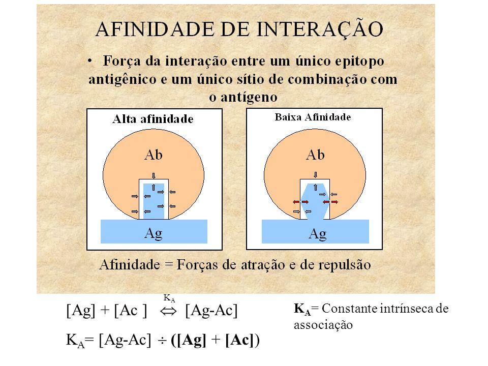 KA= [Ag-Ac]  ([Ag] + [Ac])